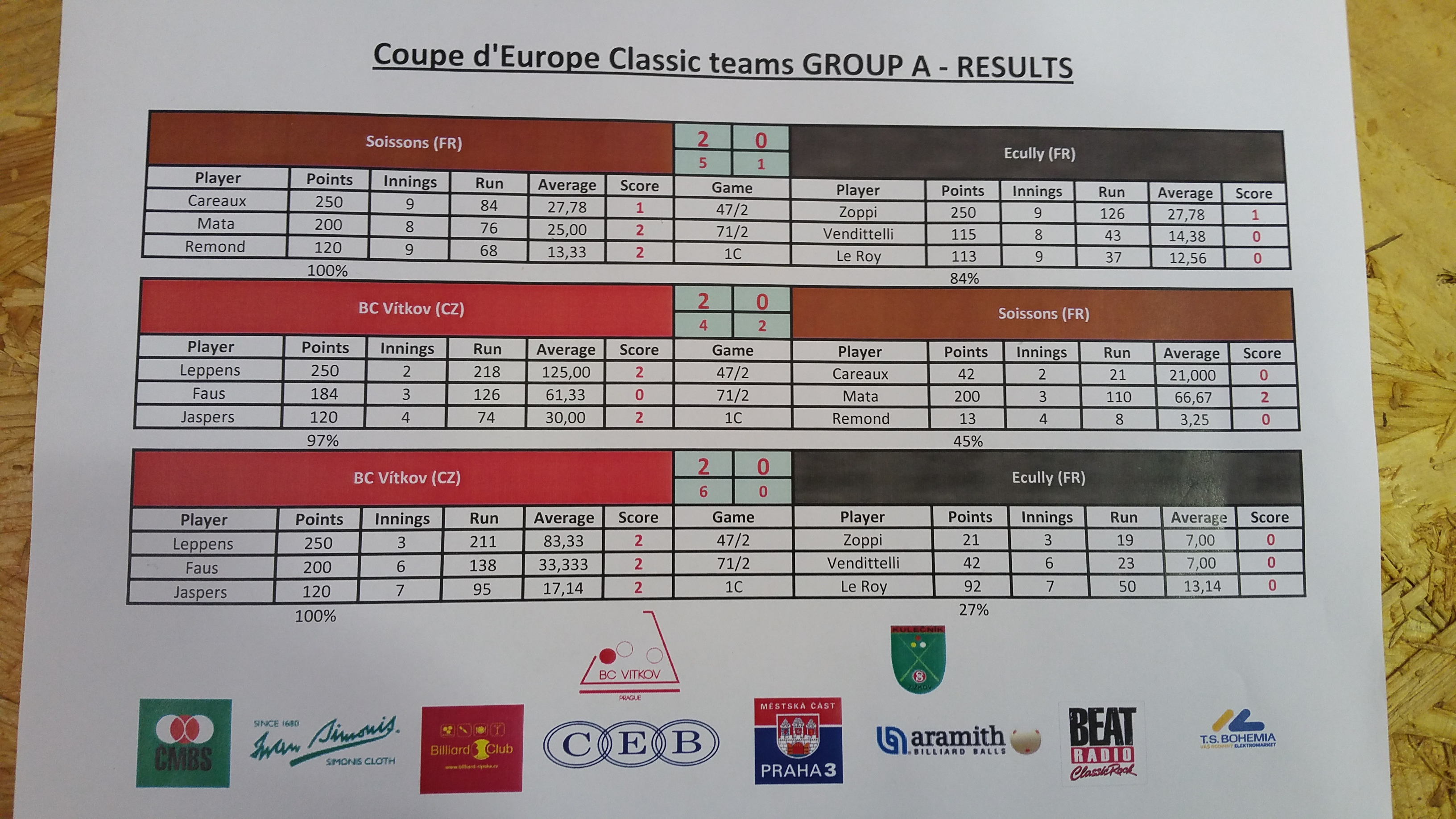 Coupe d'Europe 2017 - finale Prague